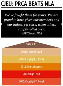 CJEU: PRCA beats NLA
