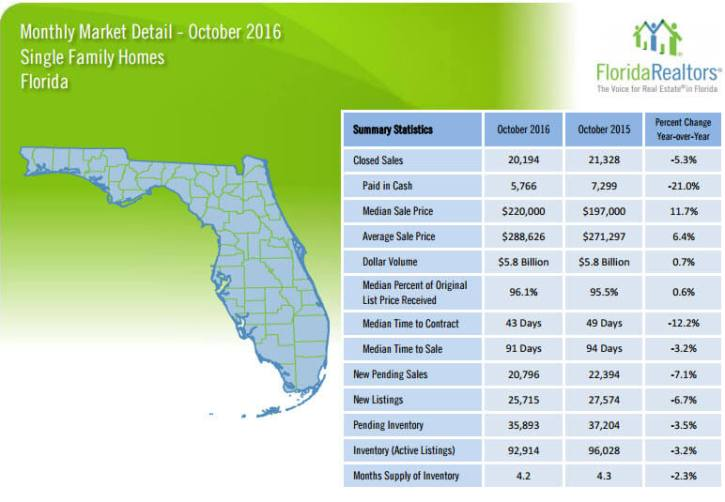 Florida Single Family Homes October 2016 Market Detail