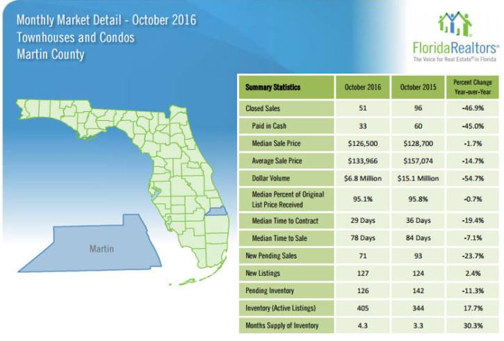 Martin County Townhouses and Condos October 2016 Market Detail