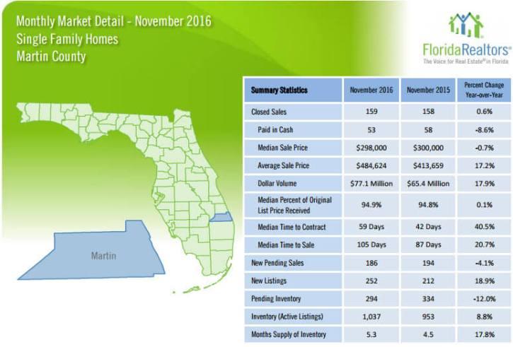 Martin County Single Family Homes November 2016 Market Detail