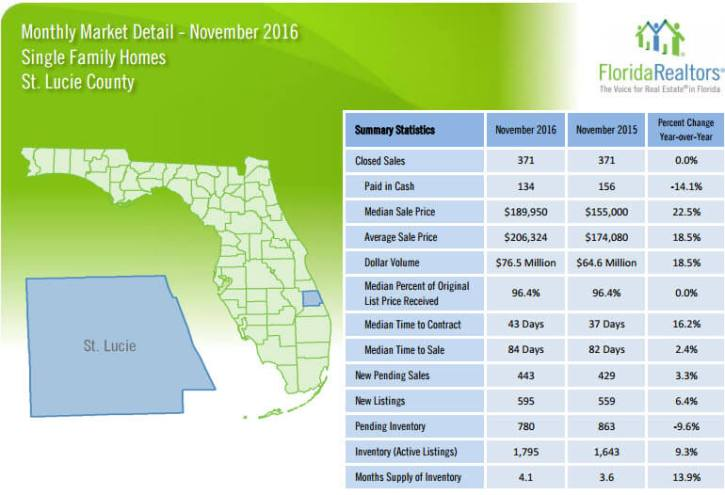St Lucie County Single Family Homes November 2016 Market Detail