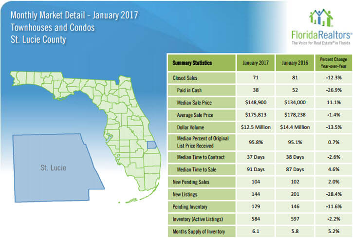 St Lucie County Townhouses and Condos January 2017 Market Detail