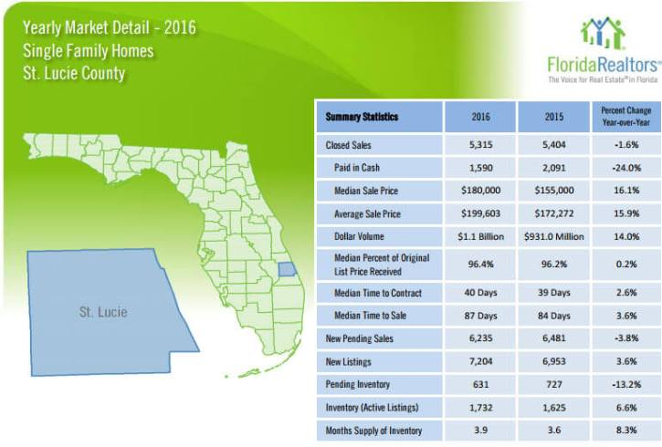 Saint Lucie County Single Family Yearly Review
