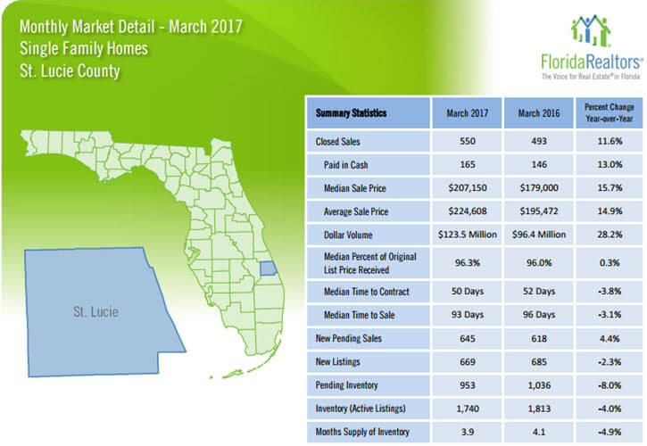 St Lucie County Single Family Homes March 2017 Market Detail
