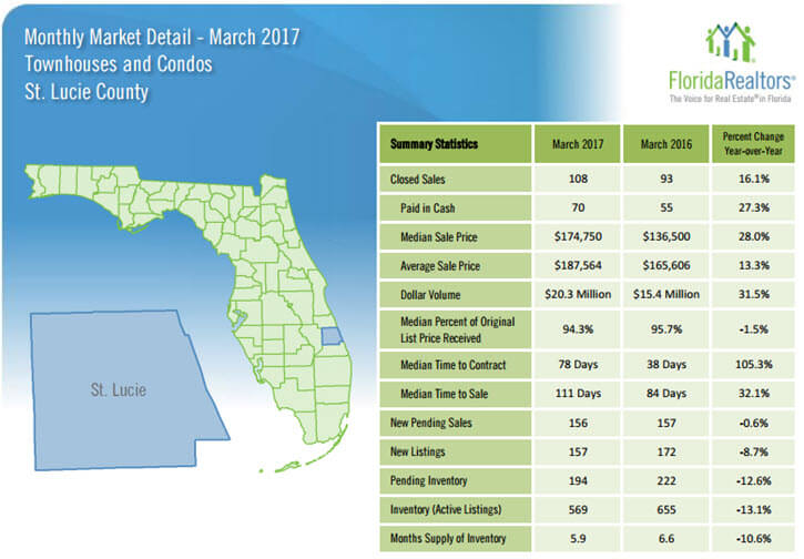 St Lucie County Townhouses and Condos March 2017 Market Detail