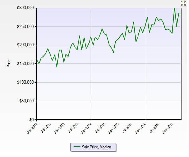 Stuart FL 34997 Residential Market Report May 2017