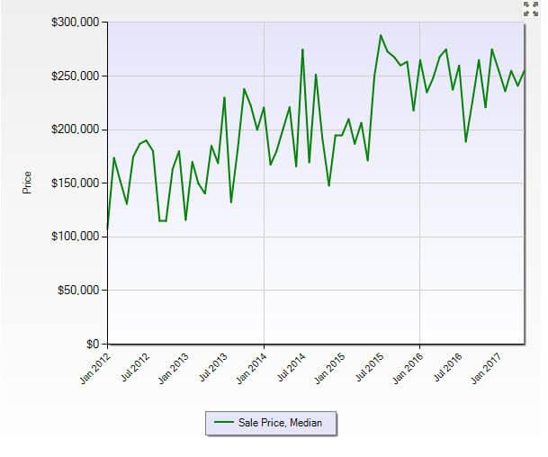 Jensen Beach FL 34957 Residential Market Report May 2017