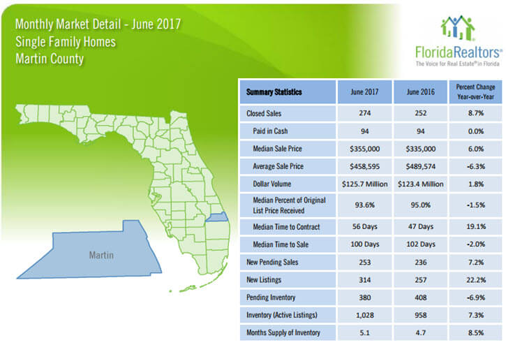 June 2017 Martin County Single Family Homes Market Report