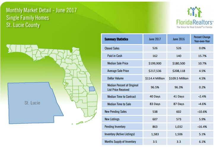 July 2017 St Lucie County Single Family Homes Market Report