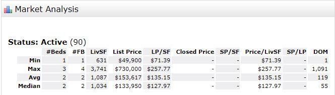 Stuart FL 34994 Condo Market Report Jun