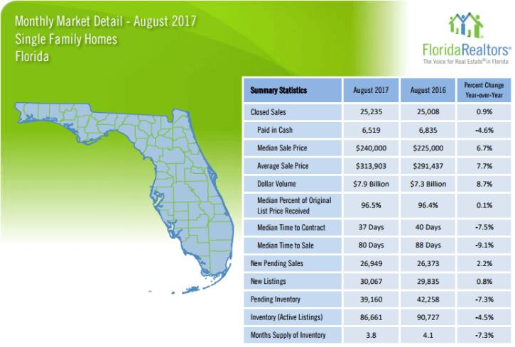 Florida Single Family Homes August 2017 Market Detail