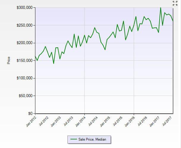 Stuart FL 34997 Residential Market Report August 2017