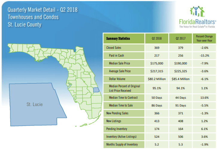 St. Lucie County Townhouses and Condos 2018 2'nd Quarter Report