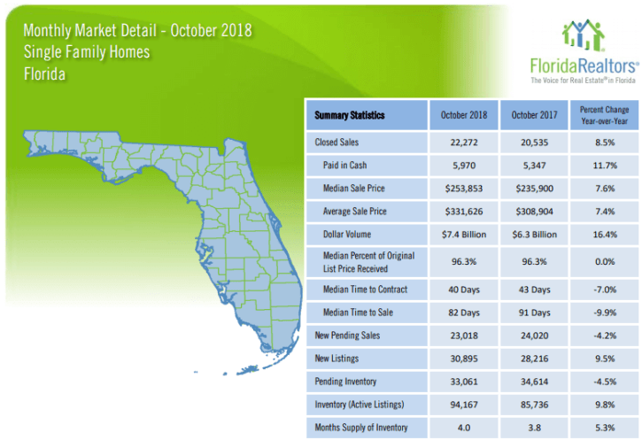 Florida Single Family Homes October 2018 Market Report