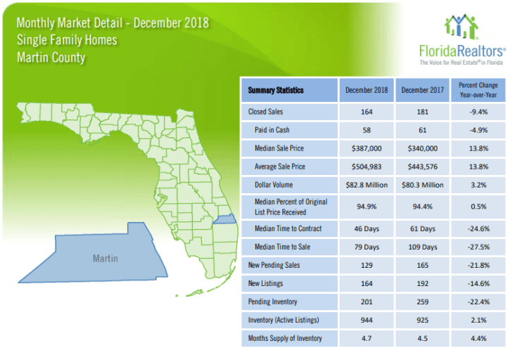 Martin County Single Family Homes December 2018 Market Report
