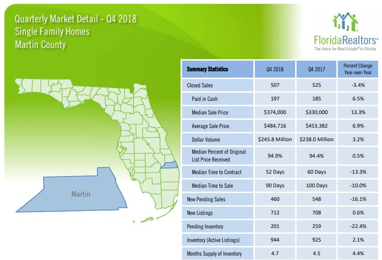 Martin County Single Family Homes 2018 4'th Quarter Report