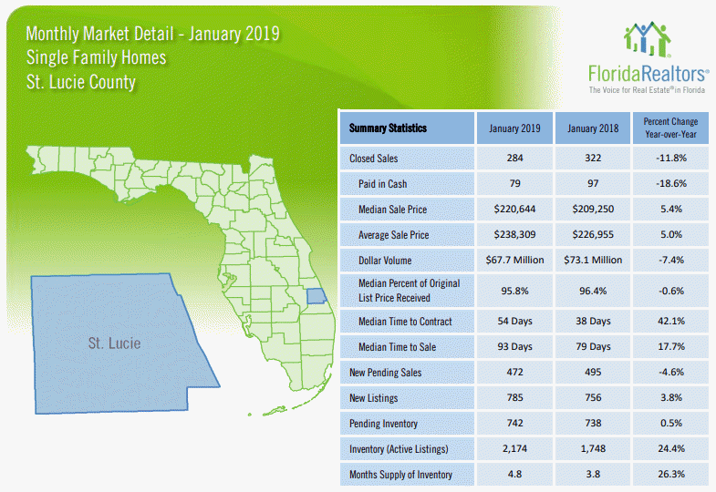 St Lucie County Single Family Homes January 2019 Market Report
