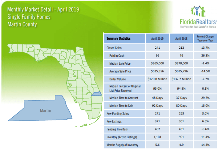 Martin County Single Family Homes April 2019 Market Report
