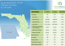 St. Lucie County Townhouses and Condos 2019 1'st Quarter Report