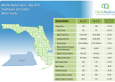 Martin County Townhouses and Condos May 2019 Market Report