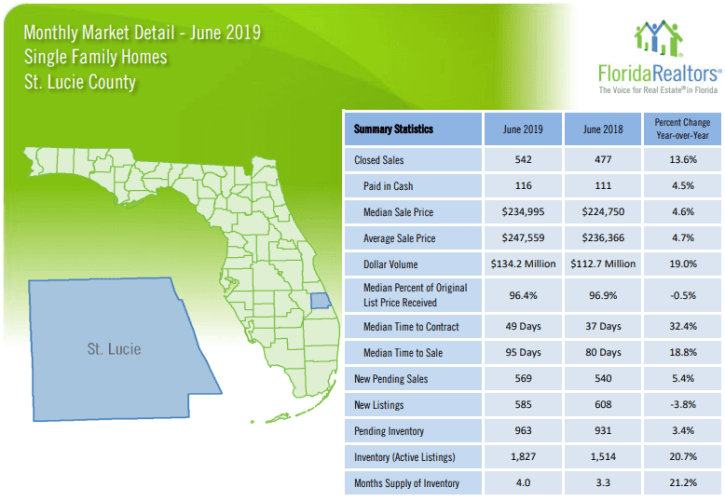 St Lucie County Single Family Homes June 2019 Market Report