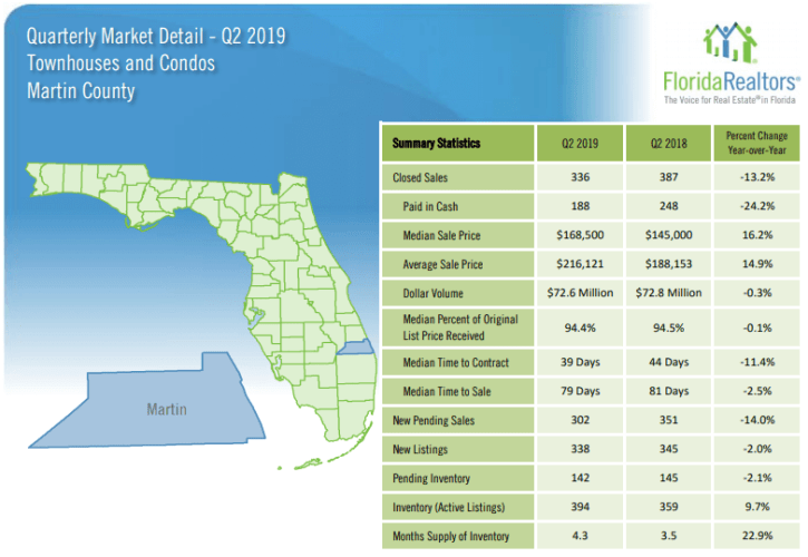 https://www.gabesanders.com/site_data/gabesanders/editor_assets/Market_Data/Quarterly/Martin_County_Townhouses_and_Condos_2019-Q2_Detail.pdf
