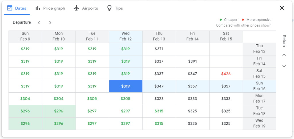 Google Flight's date grid shows you the cheapest combination of dates around the time period that you searched for.