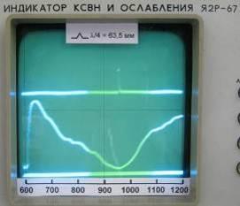 Telegrama semnalului FX
