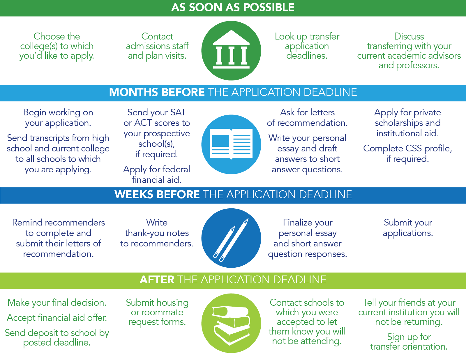 College Application Timeline For Transfer Students