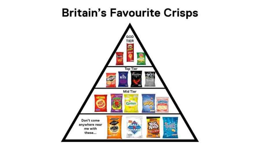 britains favourite crisps channel 5