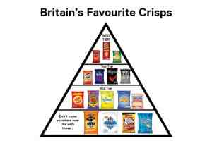 britains favourite crisps channel 5