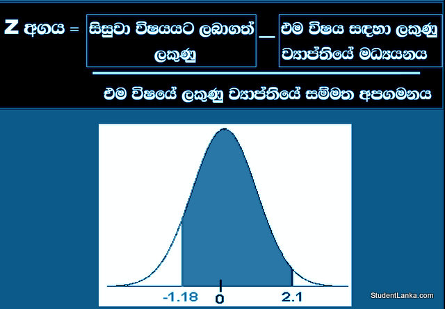 How Z score is calculated for University selection in Sri Lanka