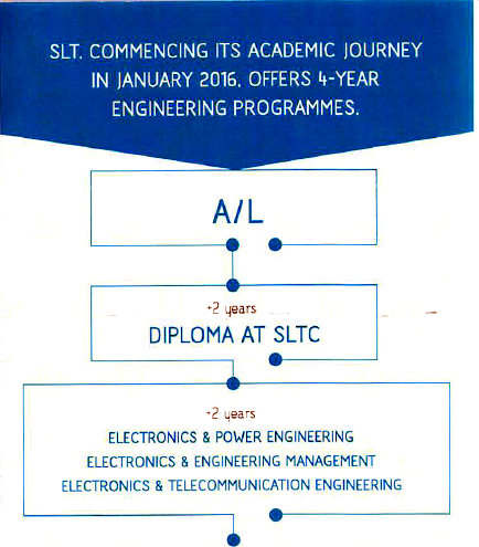 SLT a level diploma to degree