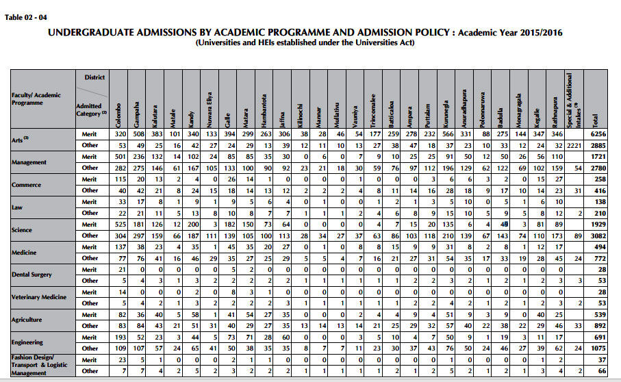 UGC-university-selection-merit-and-district-quota-each-district-course-1