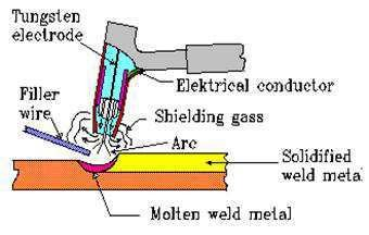 Applications Advantages And Disadvantages Of Tig Welding Studentlesson