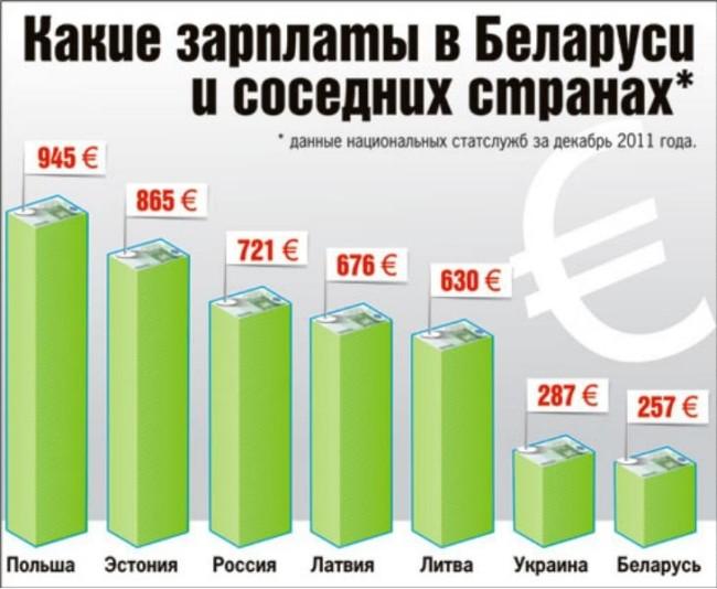 Уровень заработных плат в 2011 году