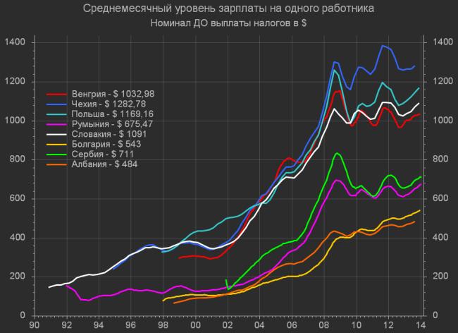 График заработной платы в странах Европы