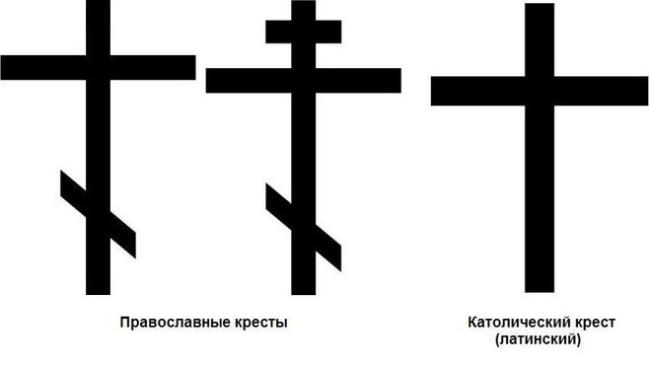 Чем отличается православная вера от католической