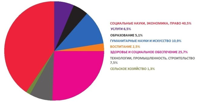 Диаграмма польской системы высшего образования