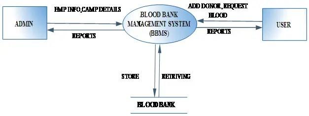 Blood Bank Management System Project