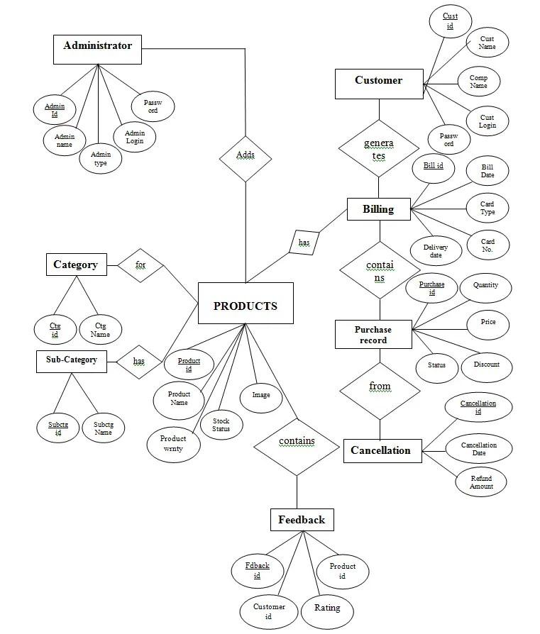 ER Diagram of E-Commerce Trading Portal