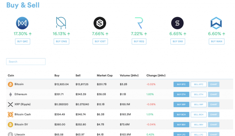 Different cryptocurrencies available on CoinSpot