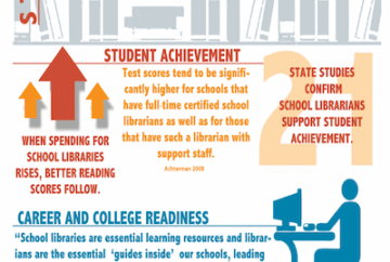 AASL Strong School Libraries infographic image
