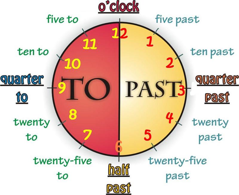 Znalezione obrazy dla zapytania tell the time