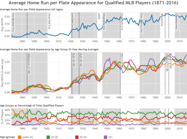 MLB HR per PA