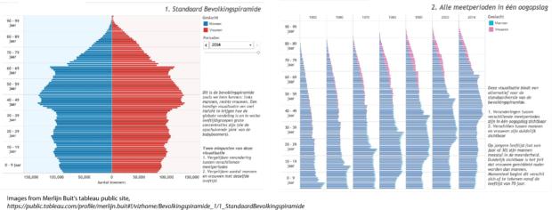 bar charts by Merlijn Buit representing population pyramids