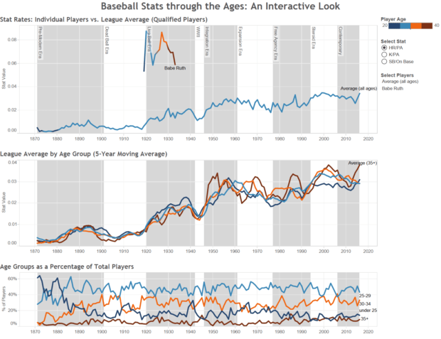 Baseball Stats through the Ages: An Interactive