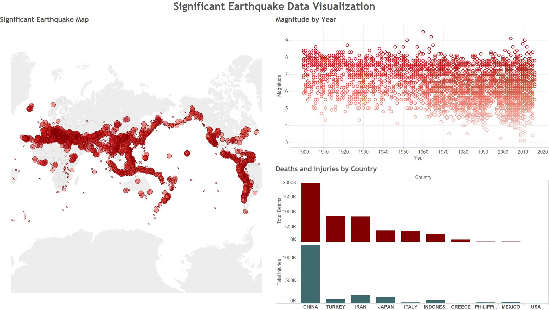 Significant Earthquake Visualization
