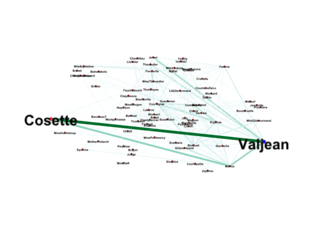 Gephi Visualization of Les Miserables