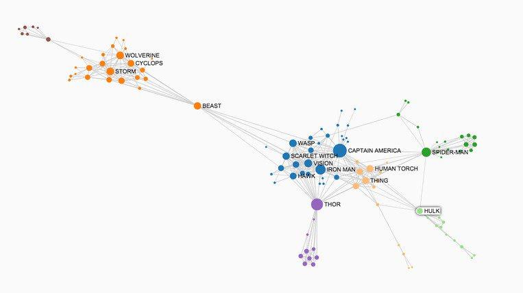 Marvel Hero Social Network - Gephi - Information Visualization